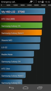 Huawei Honor 6 AnTutu Benchmark